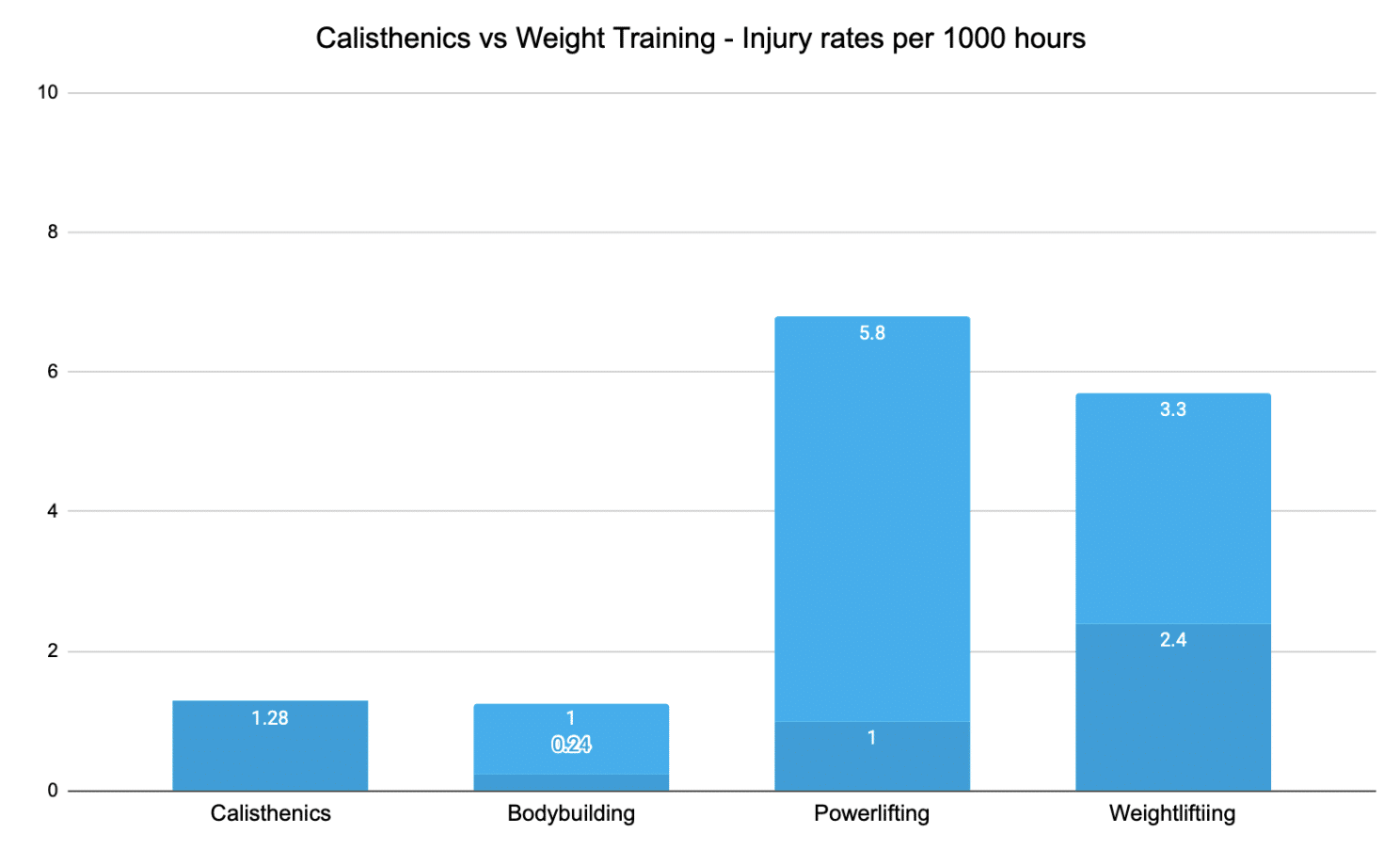 Image of a graph showing the difference in injury rates between calisthenics vs weights sports
